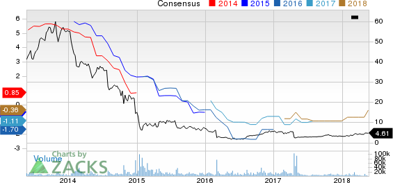 Ocwen Financial Corporation Price and Consensus
