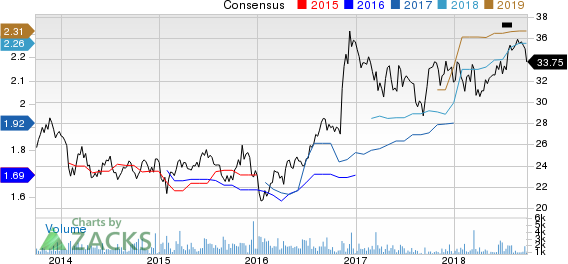 Trustmark Corporation Price and Consensus