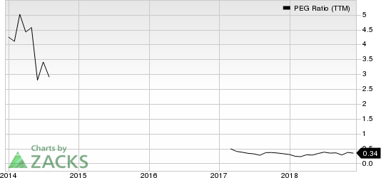 Gulfport Energy Corporation PEG Ratio (TTM)
