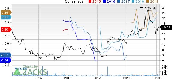 ANGI Homeservices Inc. Price and Consensus