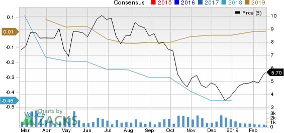 FORTERRA INC Price and Consensus