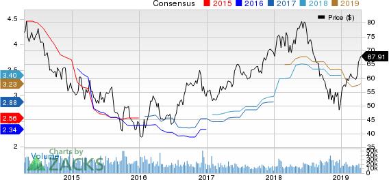 Las Vegas Sands Corp. Price and Consensus