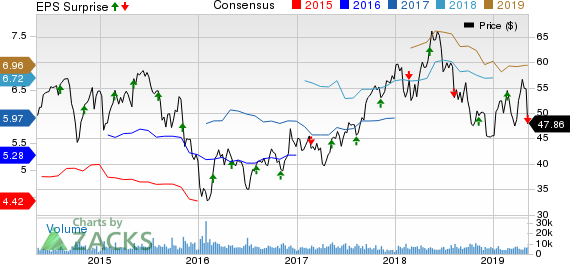 Magna International Inc. Price, Consensus and EPS Surprise
