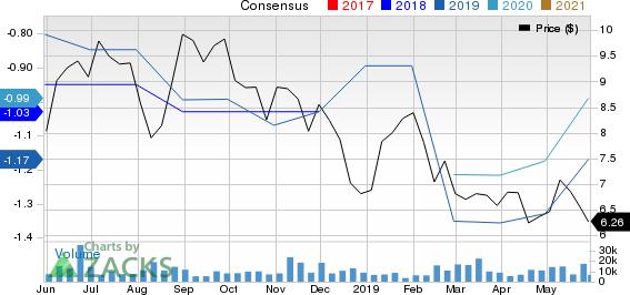 Brookdale Senior Living Inc. Price and Consensus