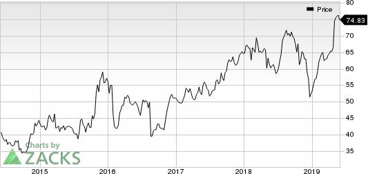 Leidos Holdings, Inc. Price
