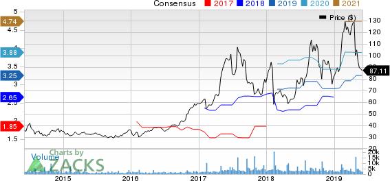 iRobot Corporation Price and Consensus