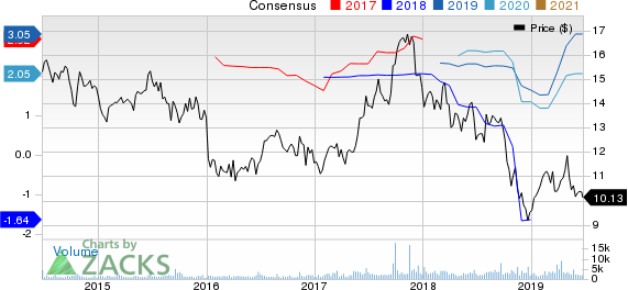 Third Point Reinsurance Ltd. Price and Consensus