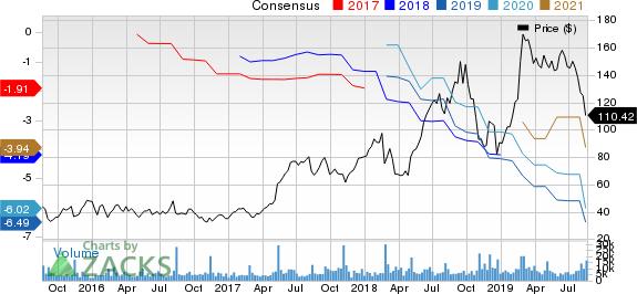 Wayfair Inc. Price and Consensus