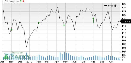 Chevron Corporation Price and EPS Surprise