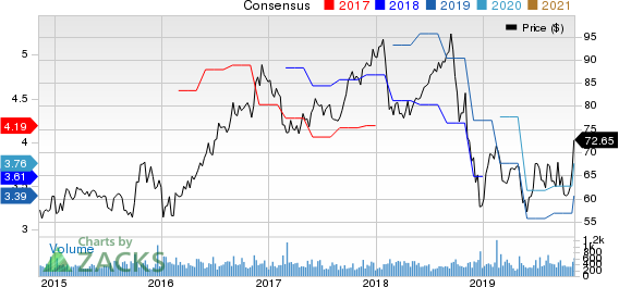 Neenah Paper, Inc. Price and Consensus