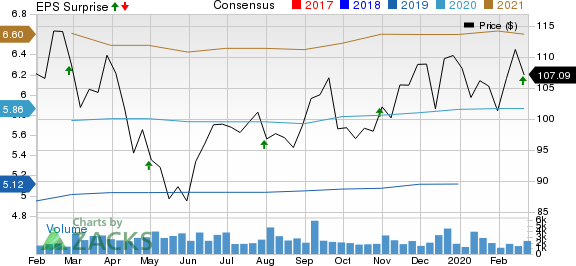 PRA Health Sciences, Inc. Price, Consensus and EPS Surprise