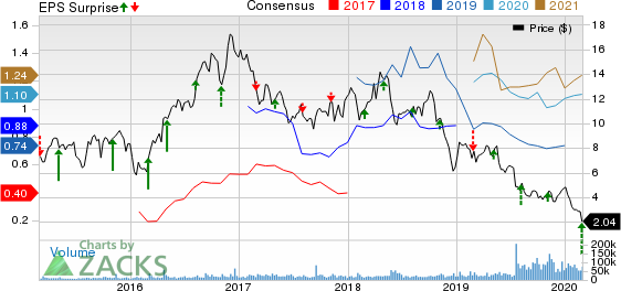 Callon Petroleum Company Price, Consensus and EPS Surprise