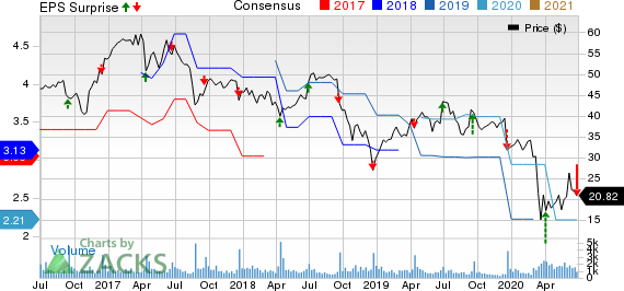 Apogee Enterprises, Inc. Price, Consensus and EPS Surprise