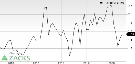 Teradyne, Inc. PEG Ratio (TTM)