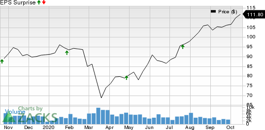 Canadian National Railway Company Price and EPS Surprise
