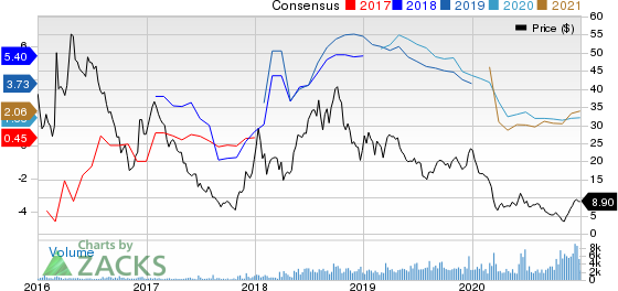Northern Oil and Gas, Inc. Price and Consensus