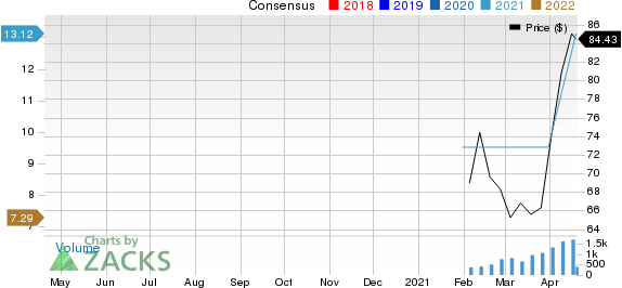 West Fraser Timber Co. Ltd. Price and Consensus