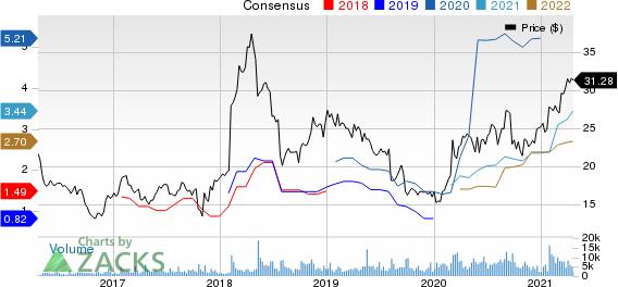 Virtu Financial, Inc. Price and Consensus
