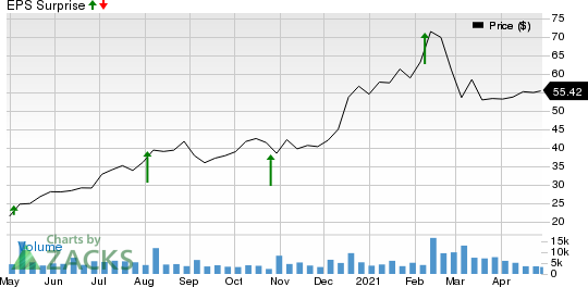 Varonis Systems, Inc. Price and EPS Surprise