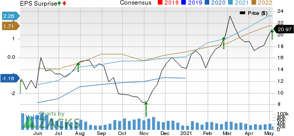 APA Corporation Price, Consensus and EPS Surprise