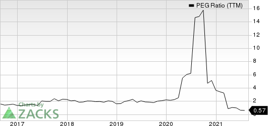 Carters, Inc. PEG Ratio (TTM)