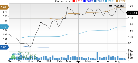 John Bean Technologies Corporation Price and Consensus