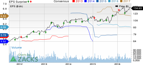 Kimberly-Clark (KMB) Q2 Earnings Top on Volume Growth