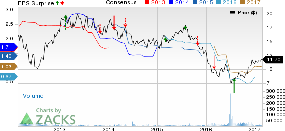 Barclays (BCS) Reverses to Earnings in Q4 as Revenues Rise