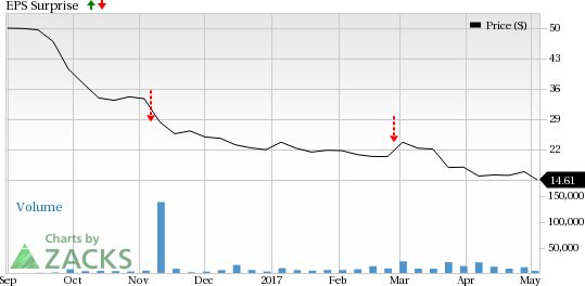 Is a Disappointment in Store for Hertz (HTZ) in Q1 Earnings?
