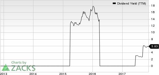 Turkcell Iletisim Hizmetleri AS Dividend Yield (TTM)