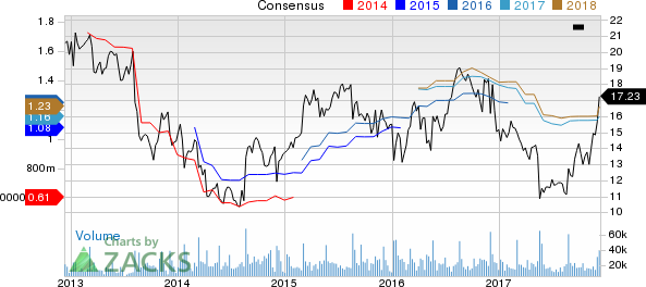 American Eagle Outfitters, Inc. Price and Consensus