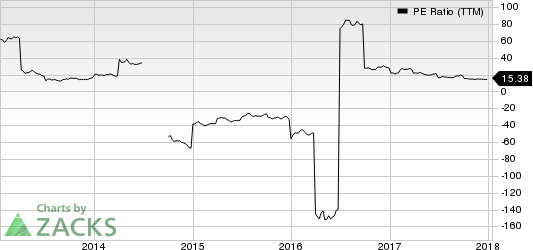 Louisiana-Pacific Corporation PE Ratio (TTM)