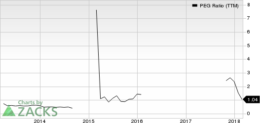 Copa Holdings, S.A. PEG Ratio (TTM)