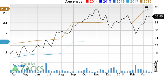 Versum Materials Inc. Price and Consensus