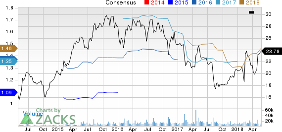 Sabre Corporation Price and Consensus
