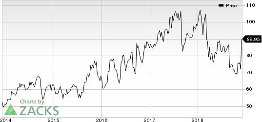 Tech Data Corporation Price