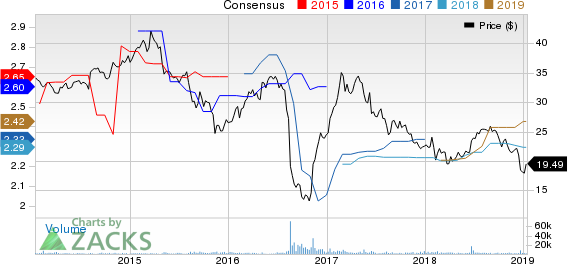 Corrections Corp. of America Price and Consensus