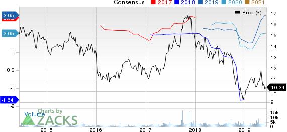 Third Point Reinsurance Ltd. Price and Consensus
