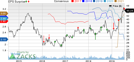 Blackstone Group Inc/The Price, Consensus and EPS Surprise