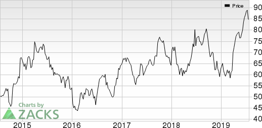 CarMax, Inc. Price