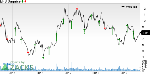 Amkor Technology, Inc. Price and EPS Surprise