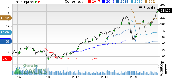 Apple Inc. Price, Consensus and EPS Surprise