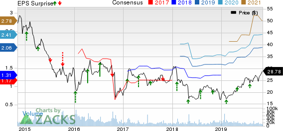 Arconic Inc. Price, Consensus and EPS Surprise