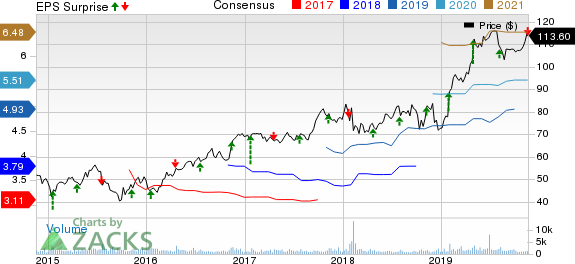 Woodward, Inc. Price, Consensus and EPS Surprise