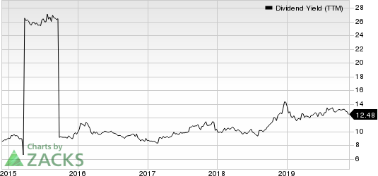 FS Investment Corporation Dividend Yield (TTM)