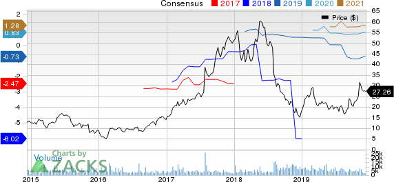 Scientific Games Corp Price and Consensus