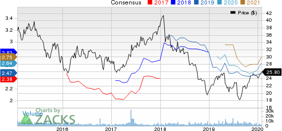 Janus Capital Group, Inc Price and Consensus