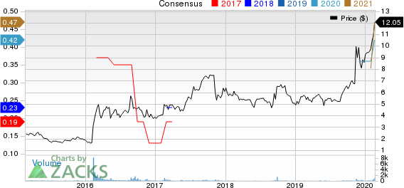 Electromed, Inc. Price and Consensus