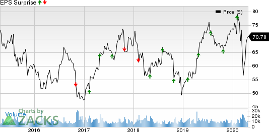 Cerner Corporation Price and EPS Surprise