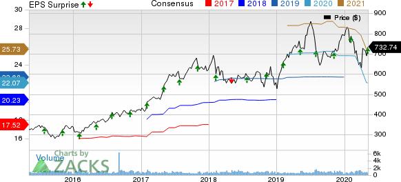 MettlerToledo International Inc Price, Consensus and EPS Surprise